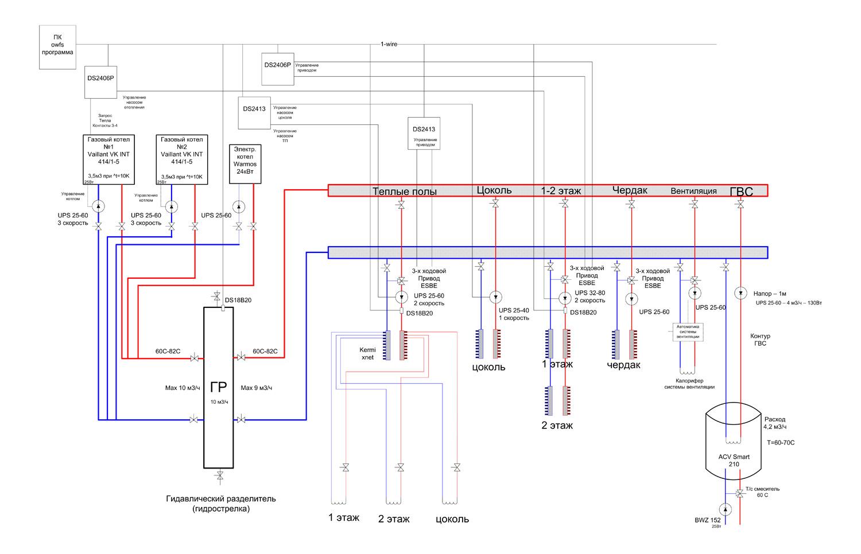 алгоритм программ управления температурой