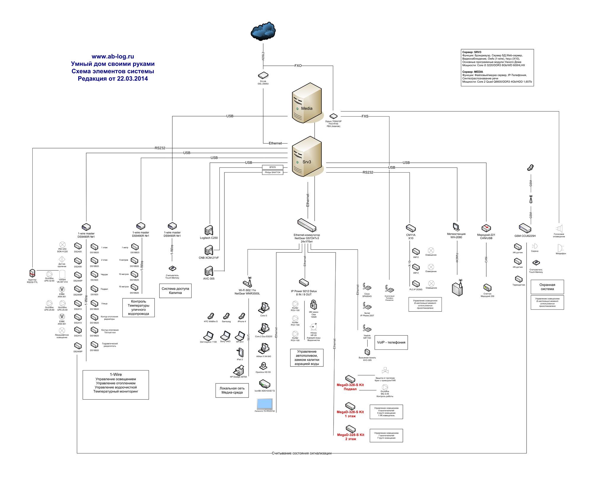 схема умного дома на базе пк