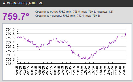 График атмосферного давления, полученный с домашней метеостанции